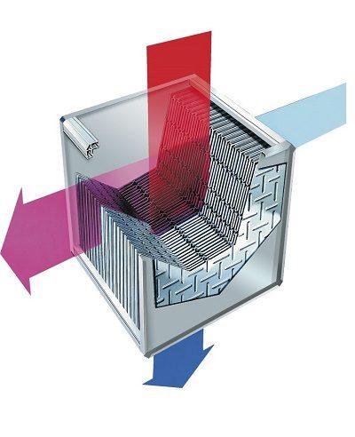 Kreuzstrom Wärmetauscher der Lüftungstechnik