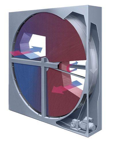 Rotations-Wärmetauscher der Lüftungstechnik
